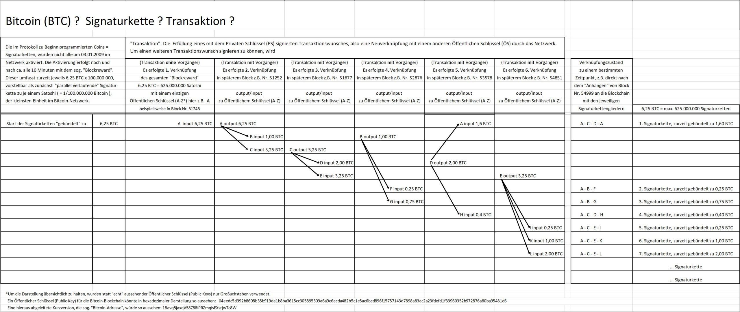 Grafik Bitcoin als Signaturkette
